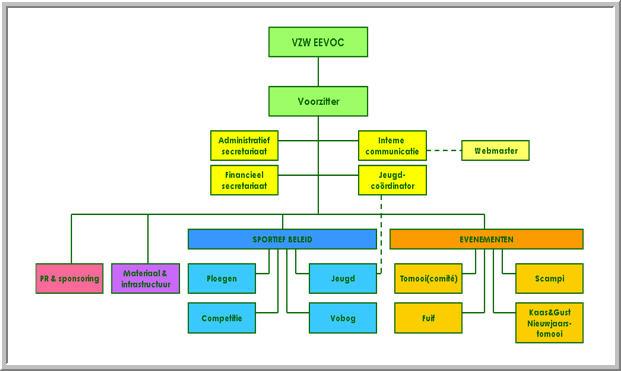 Structuur EEVOC